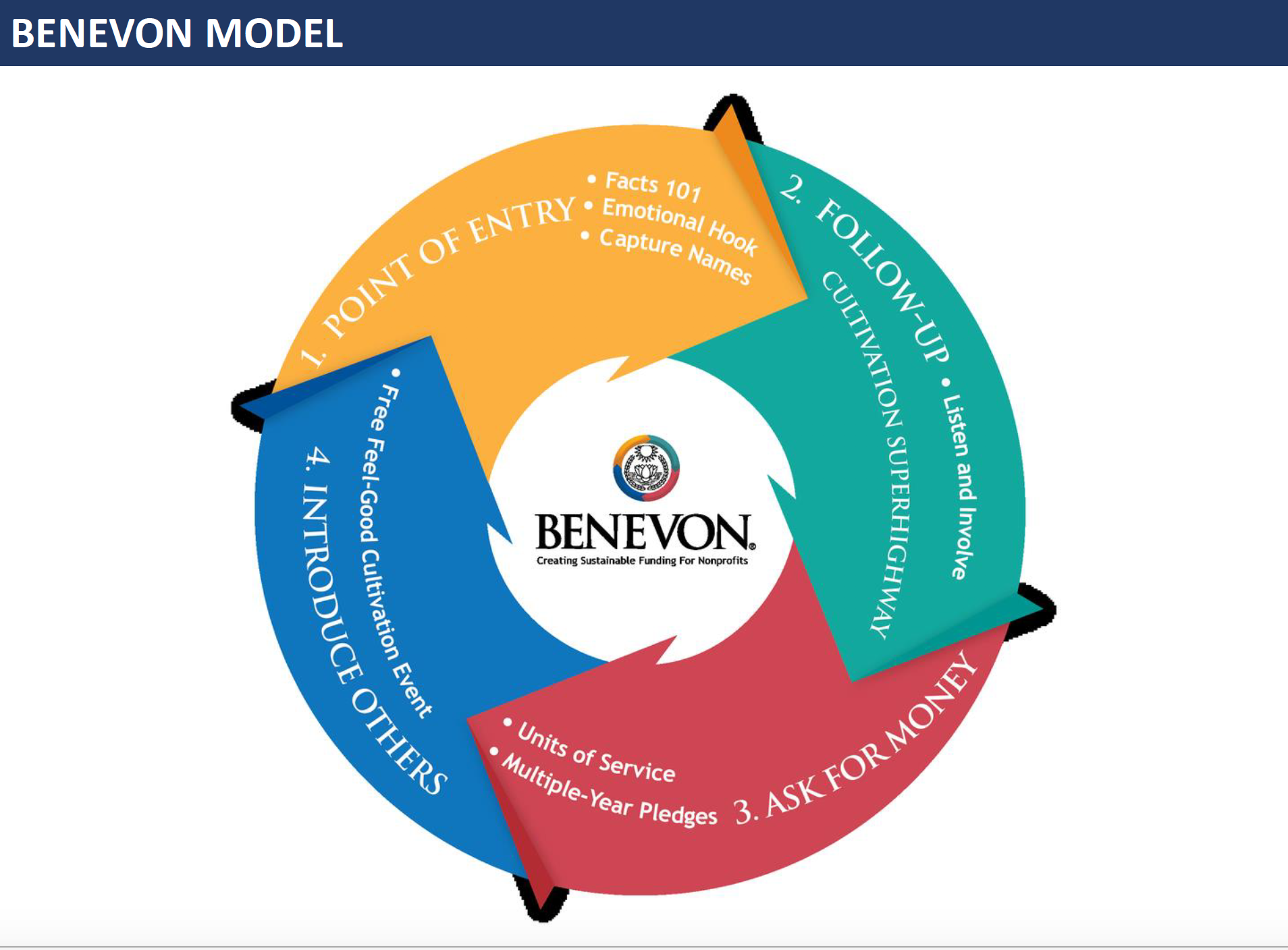 Webinar: Elizabeth Moulthrop & Pamela Palumbo On The Benevon Model – September 2017